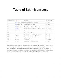 Table of Latin Numbers